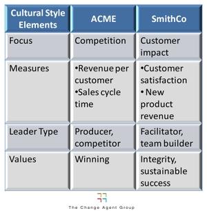 Acme_smithco_culture_elements_eg2_3